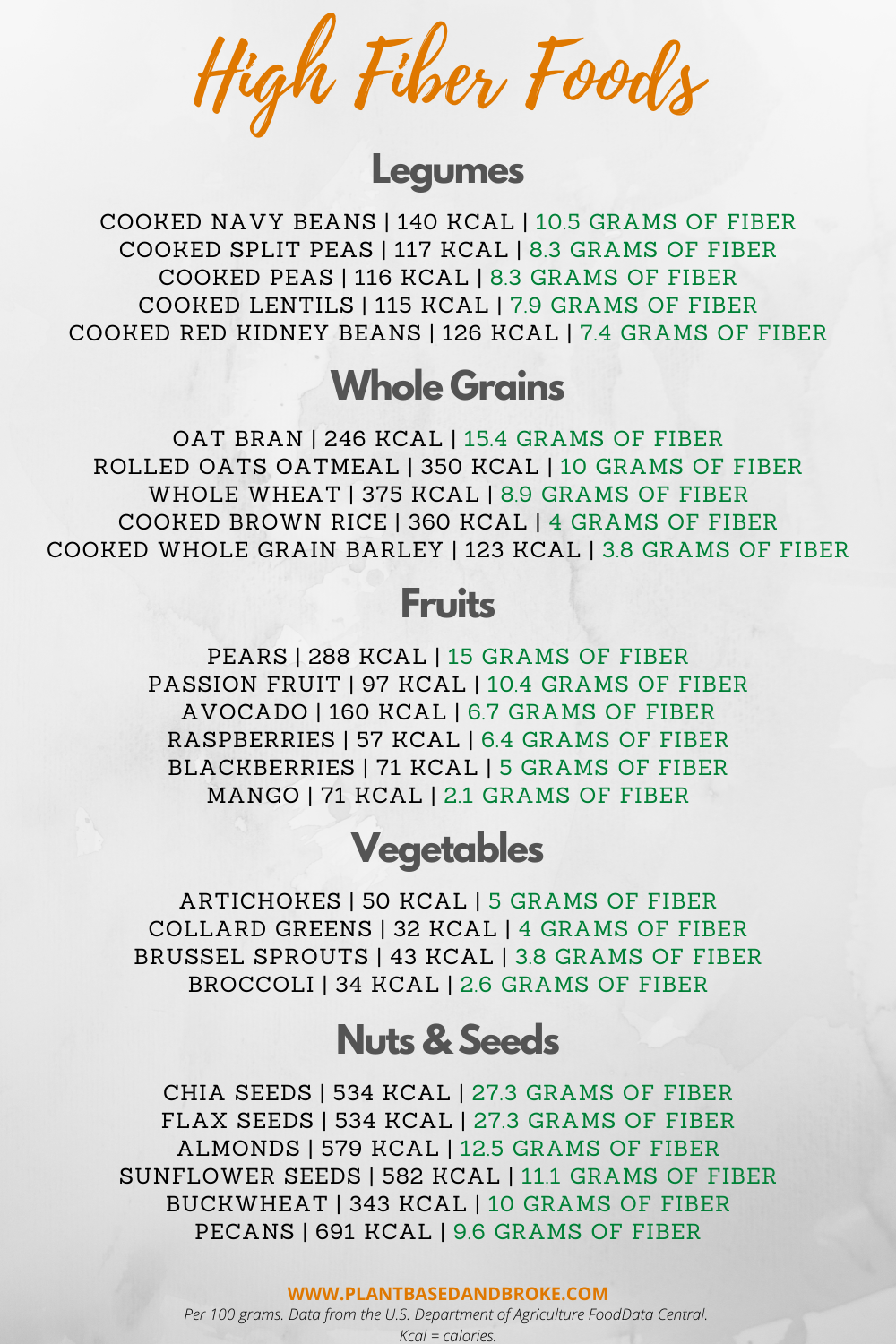 High FIber Foods chart with nutrition information for legumes, whole grains, fruits, vegetables, nuts & seeds.
